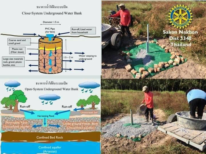 สโมสรโรตารีสกลนคร ทดลองโครงการเติมน้ำให้สวนป่าเศรษฐกิจ